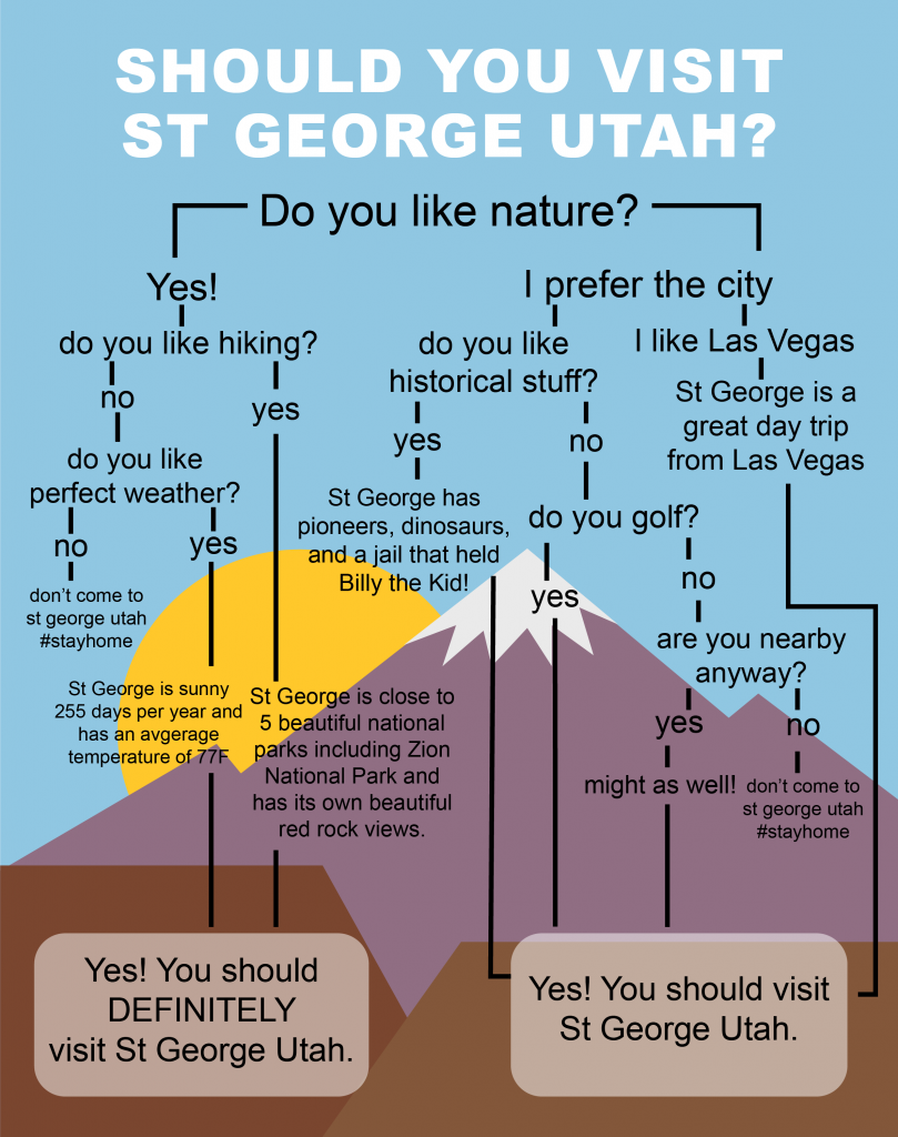 Should you Visit Sunny St George Infographic